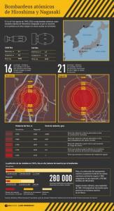 Bombardeos Atómicos a Hiroshima y Nagazaki, infografía
