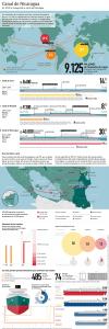 Canal de Nicaragua, infografía