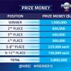 Premier 12 repartirá cerca de cuatro millones de dólares