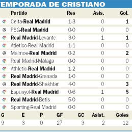 Cristiano Ronaldo lleva 12 goles en 12 partidos pese a su bajón