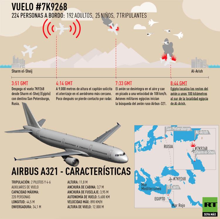 La investigación del siniestro del avión A321 se encuentra en su fase final