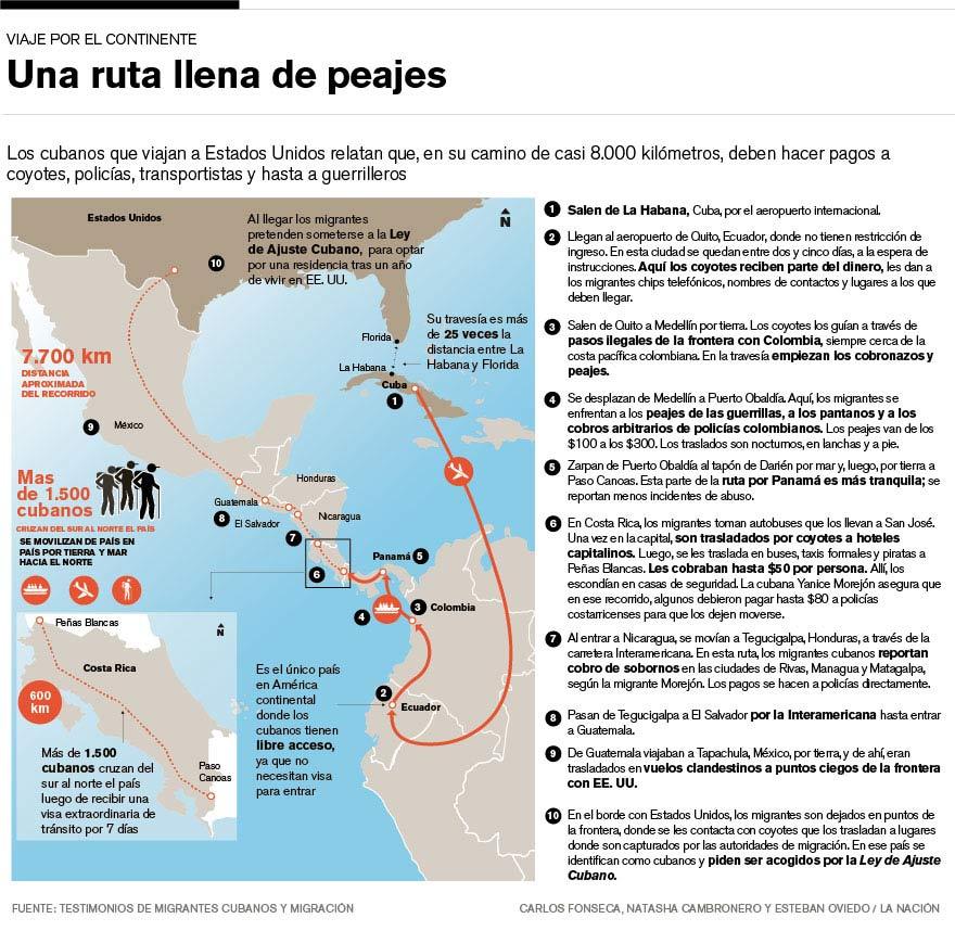 Infografía de migración de los cubanos