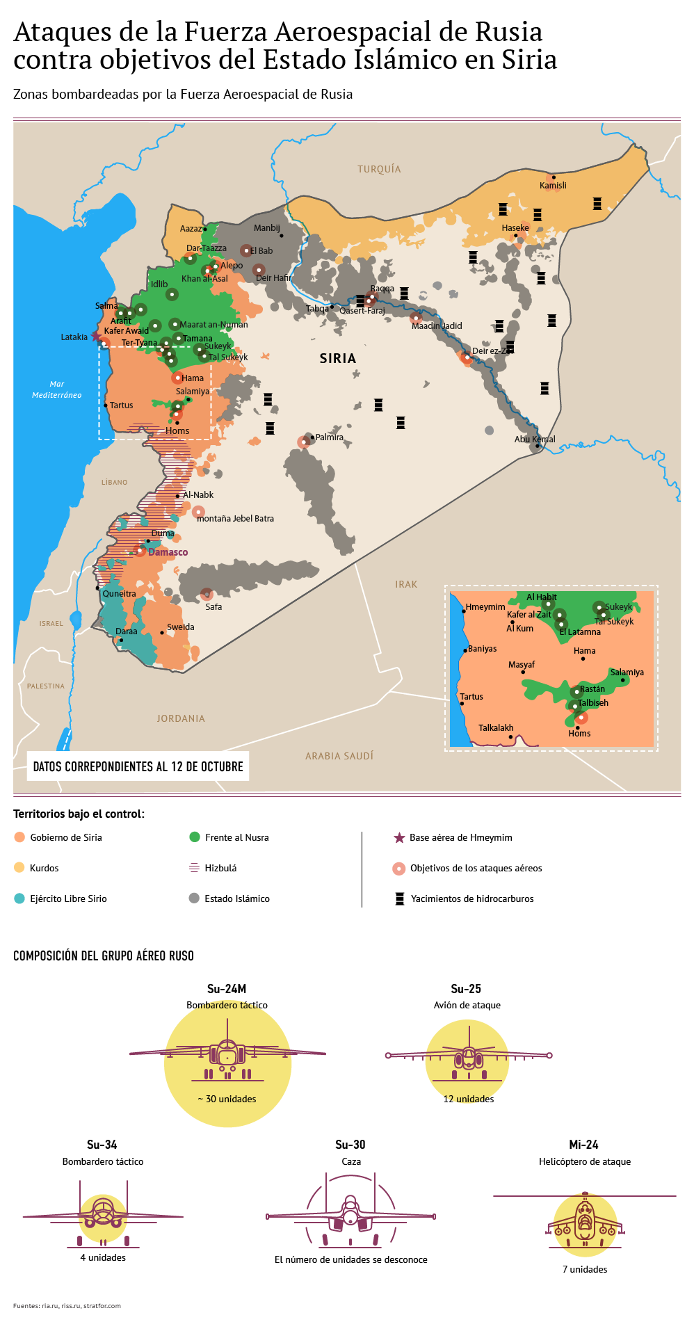 Infografia, Rusia contra el Estado Islámico