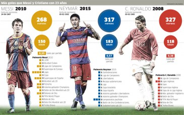 Neyma, Messi y Cristiano