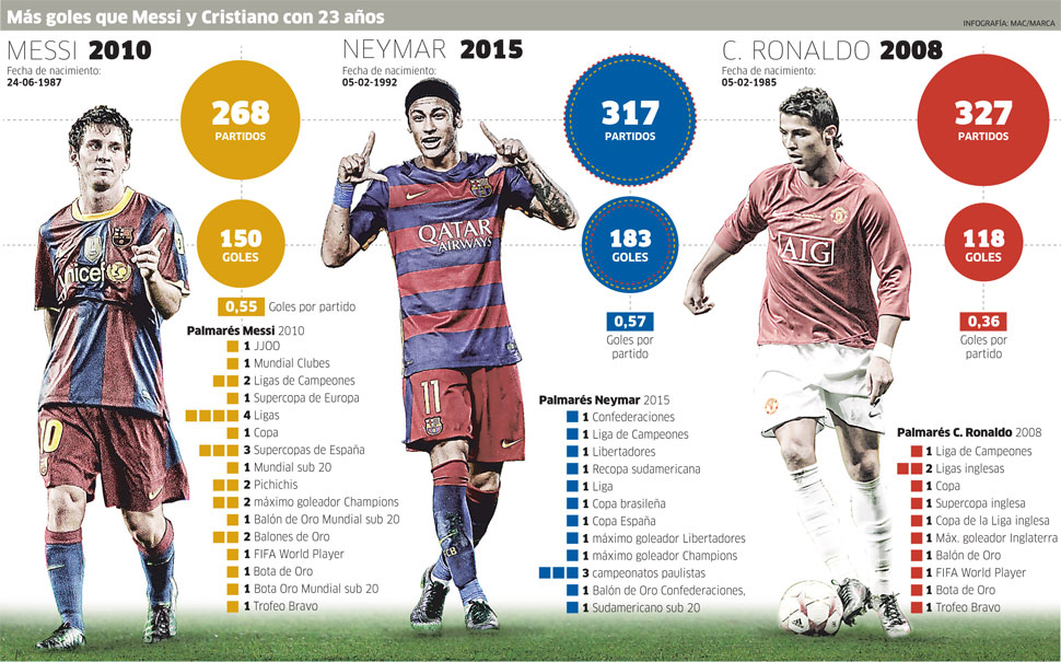 Neymar ha conseguido más goles que Cristiano Ronaldo y Messi con 23 años