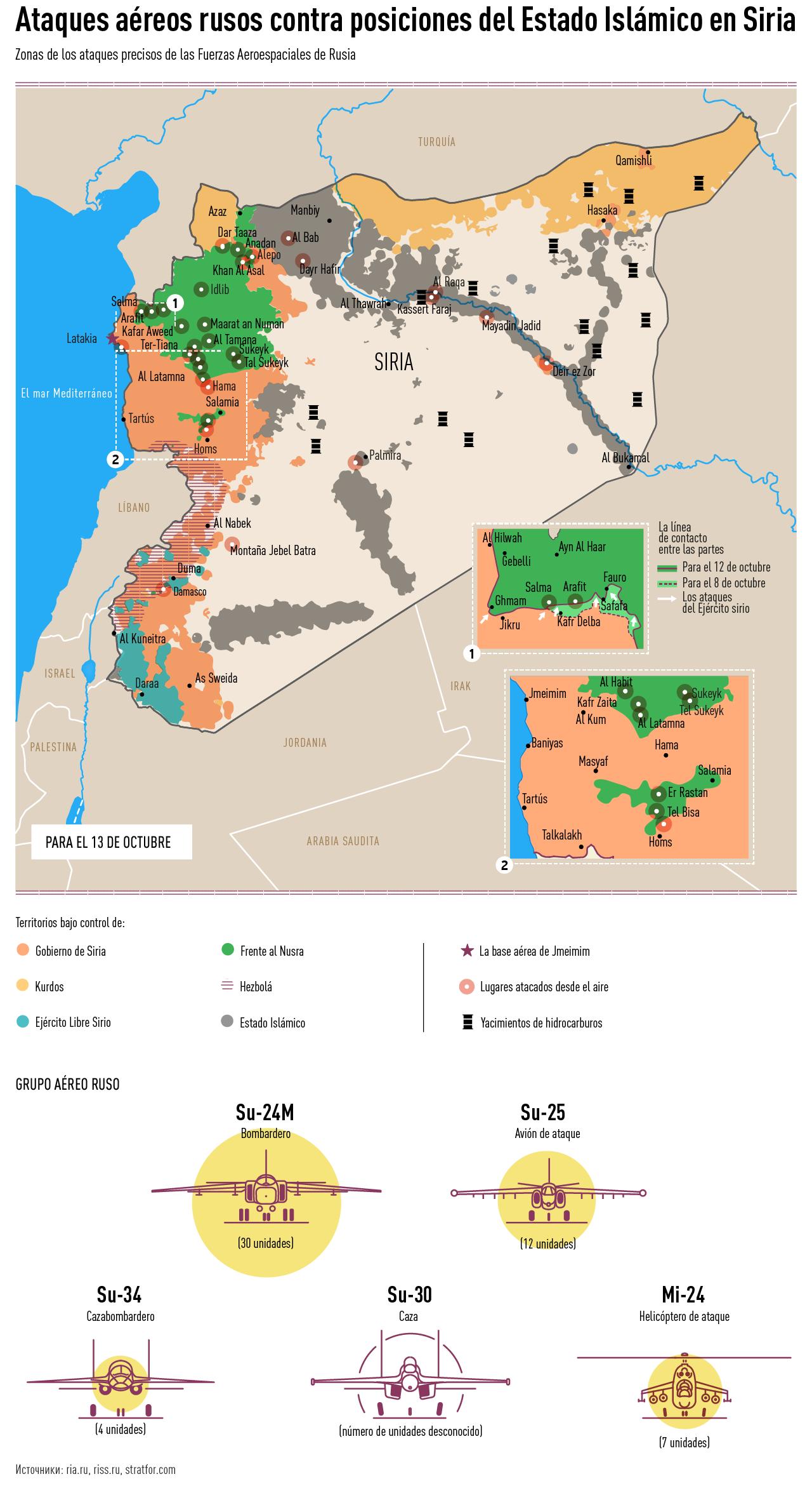 Infografía Rusia-Siria