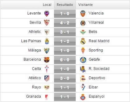 Resultados de la jornada 29 de la Liga BBVA, tabla de posición y lideres individuales