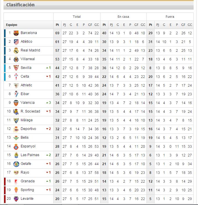 Resultados de la jornada 27 de la Liga BBVA y la tabla posición de los equipos.