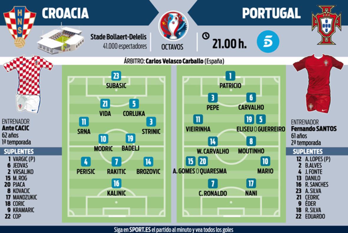Croacia-Portugal