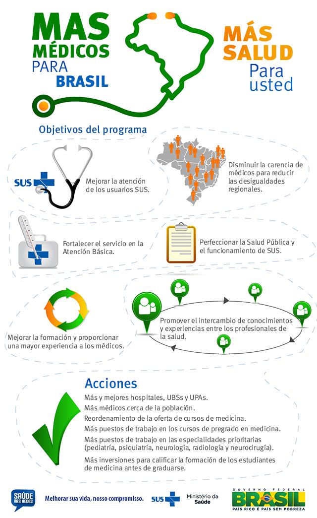 Más Médicos: tres años en Brasil con amplio reconocimiento social