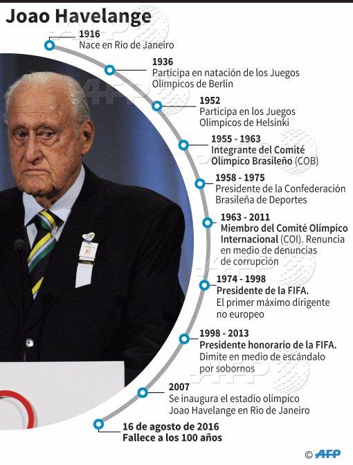 Fallece a los 100 años el expresidente de la FIFA João Havelange