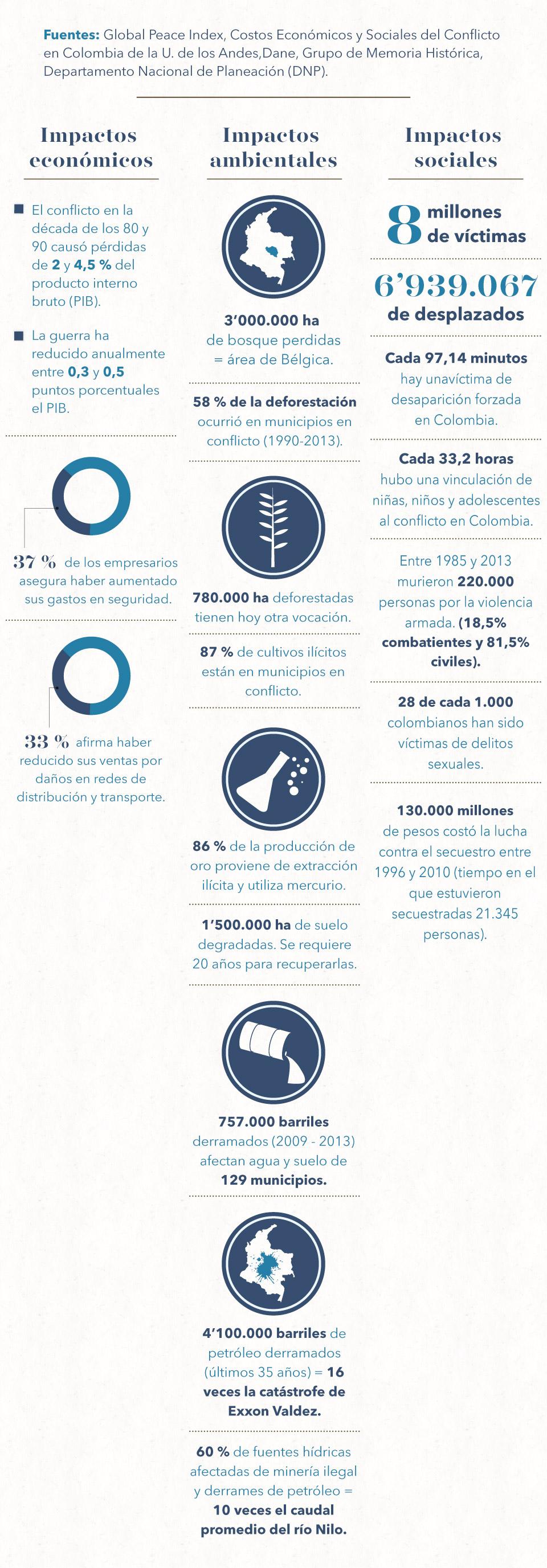 ¿Cuánto ha costado la guerra en Colombia? (infografía)