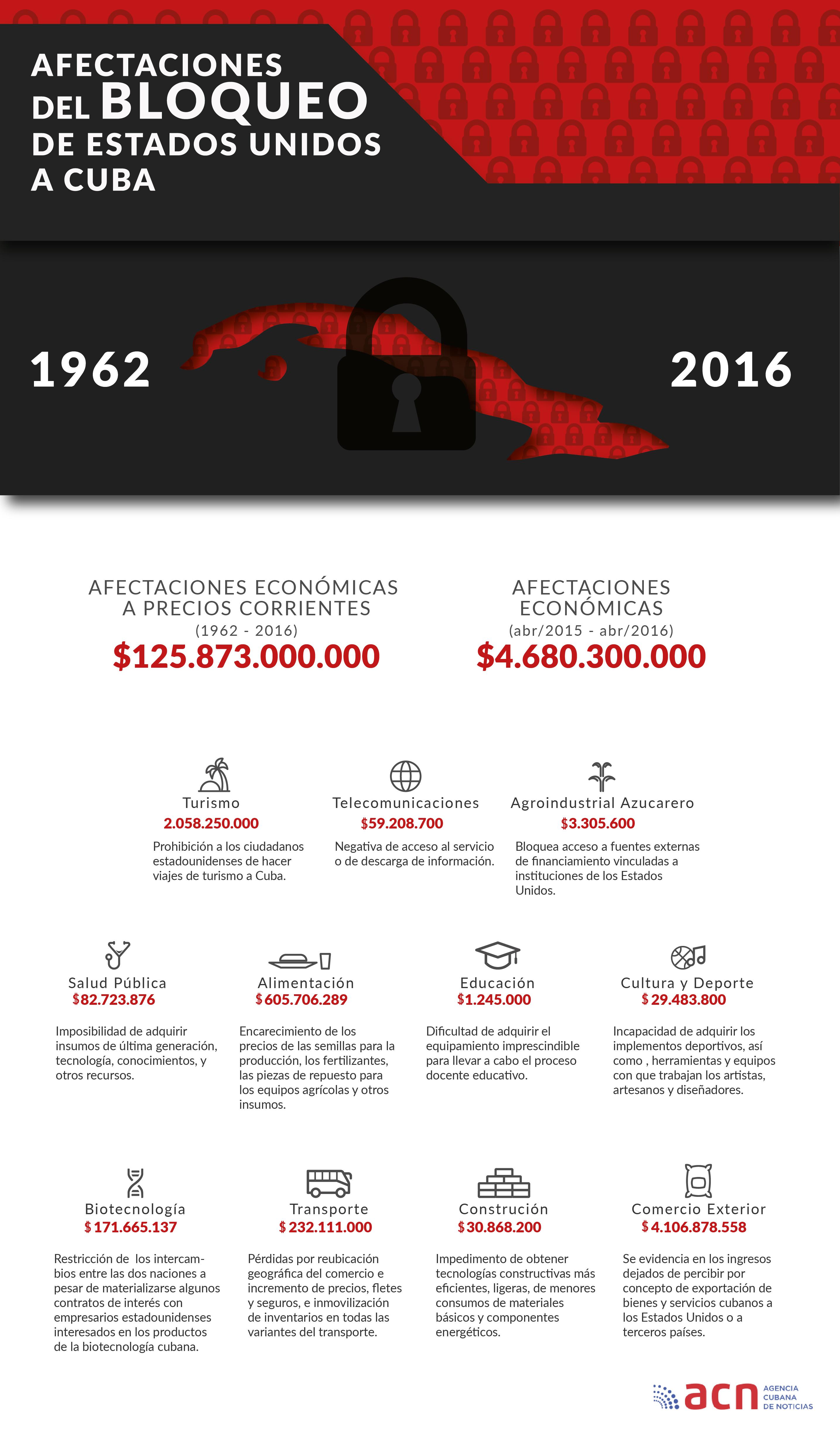 Afectaciones del bloqueo a Cuba
