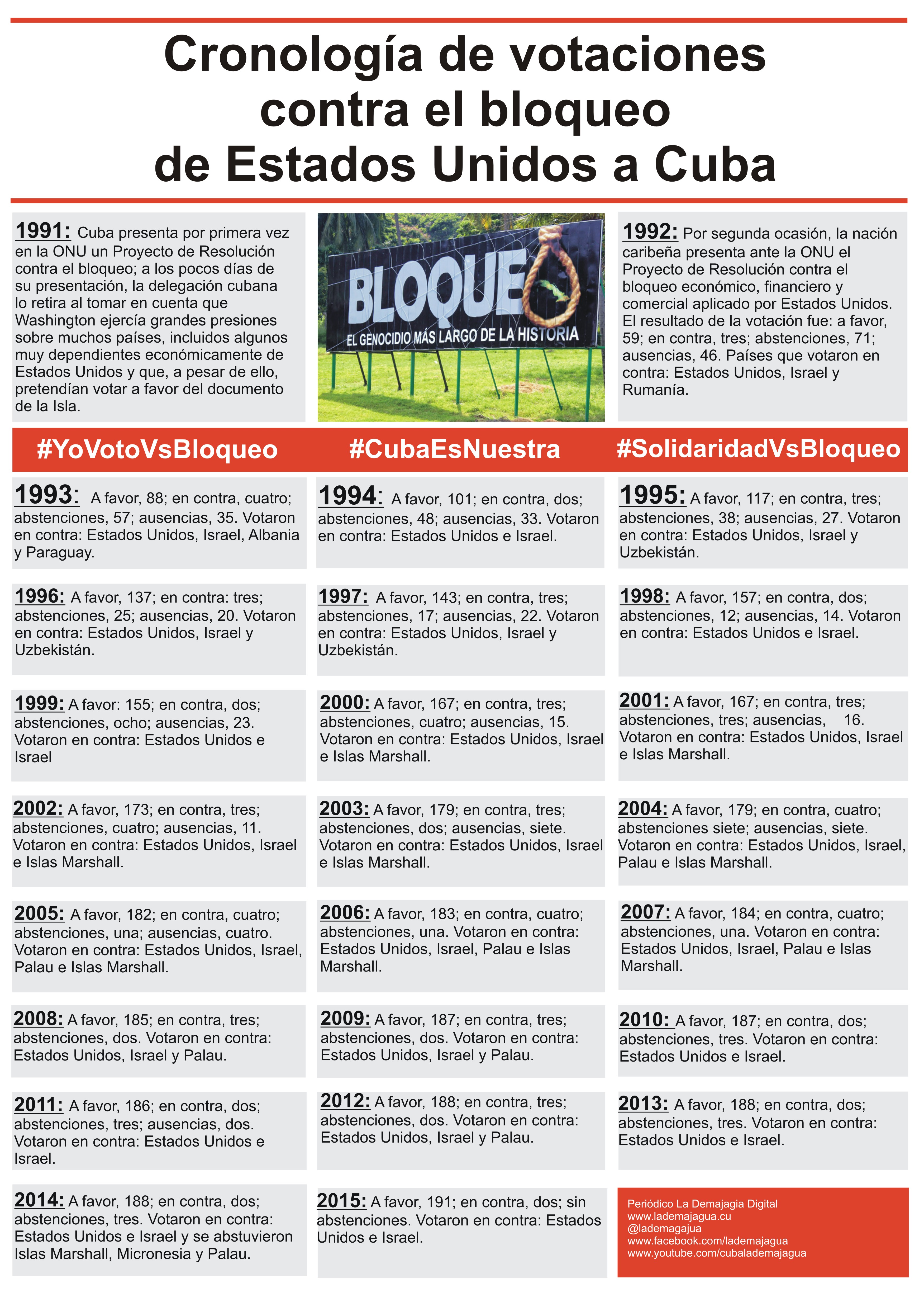Cronologia del bloqueo a Cuba