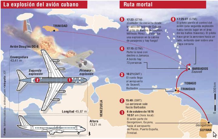 Cuba rendirá homenaje hoy a víctimas del Crimen de Barbados (+ audio y video)