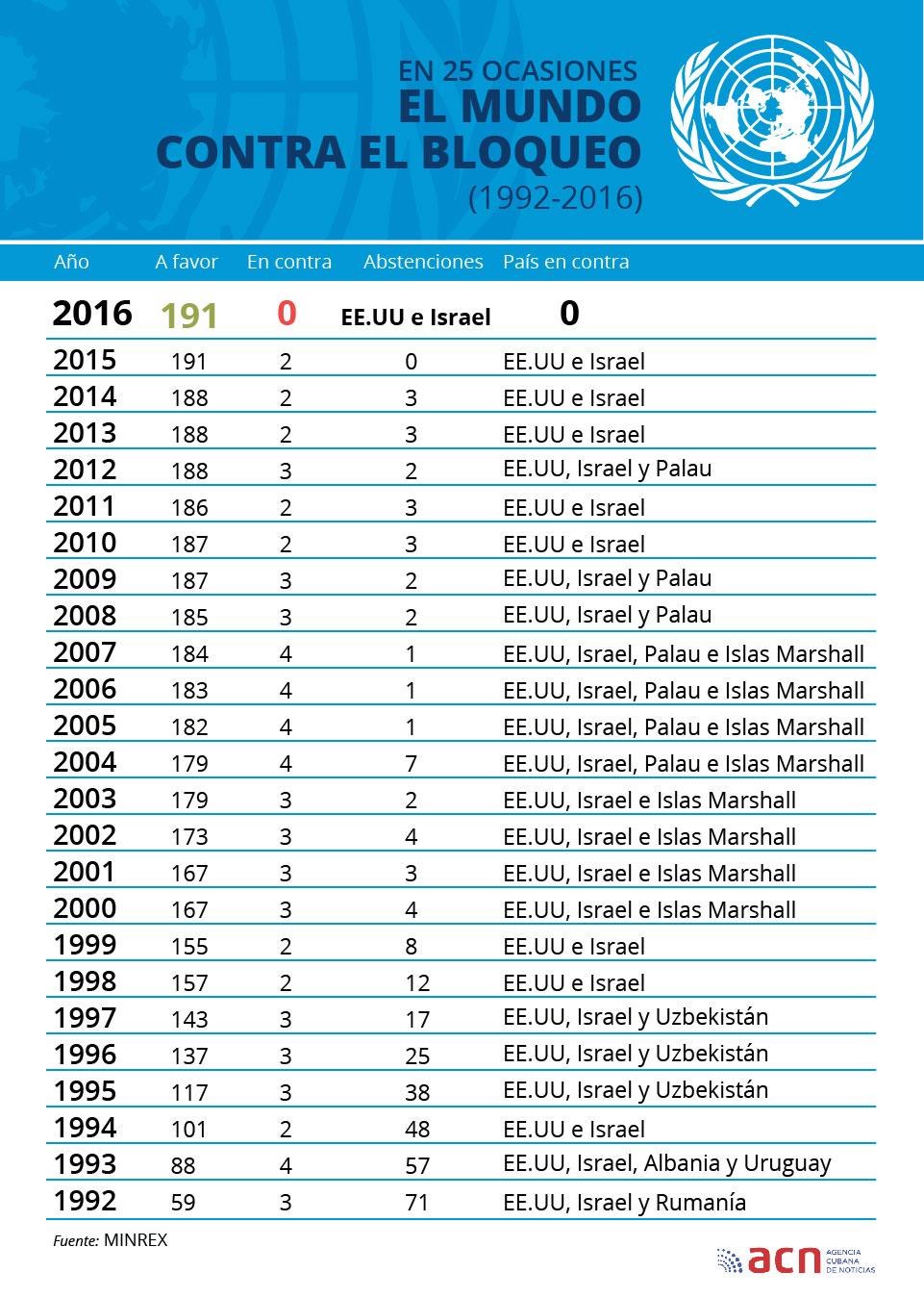 Infografia de las votaciones por año (1992-2016)-01