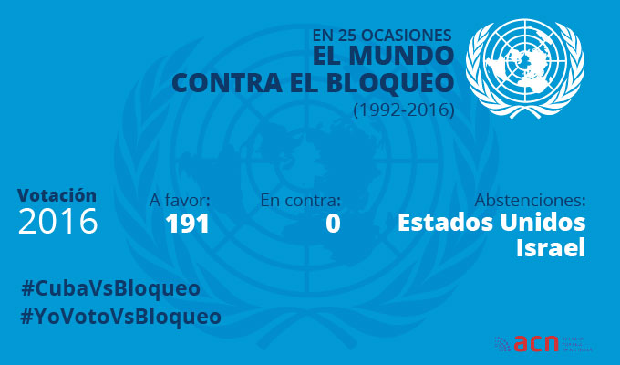 Votaciones vs bloqueo de Cuba en la ONU