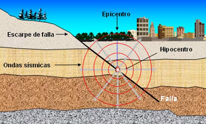 Los megaterremotos se producen en fallas planas, demuestra estudio