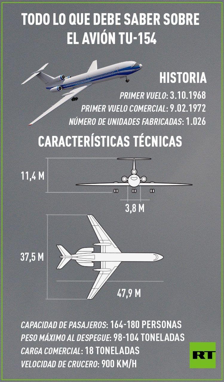 Infografía Avión ruso