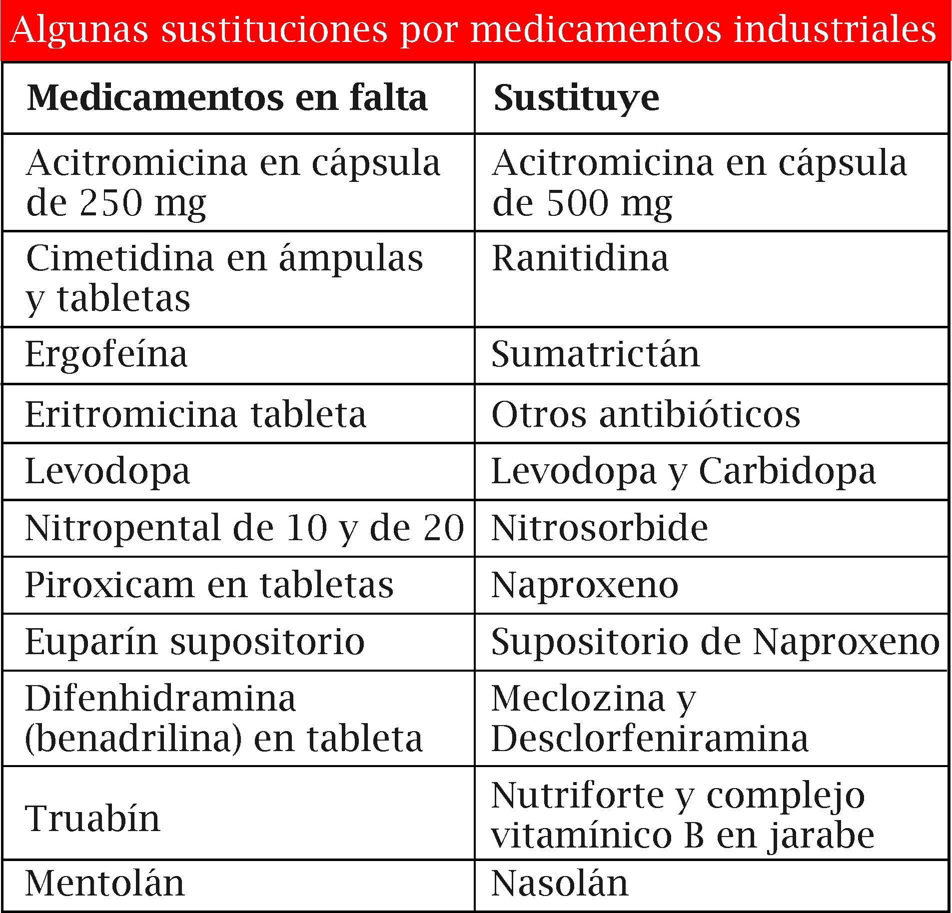 Medicamentos en falta: A involuntarios escollos, naturales alternativas