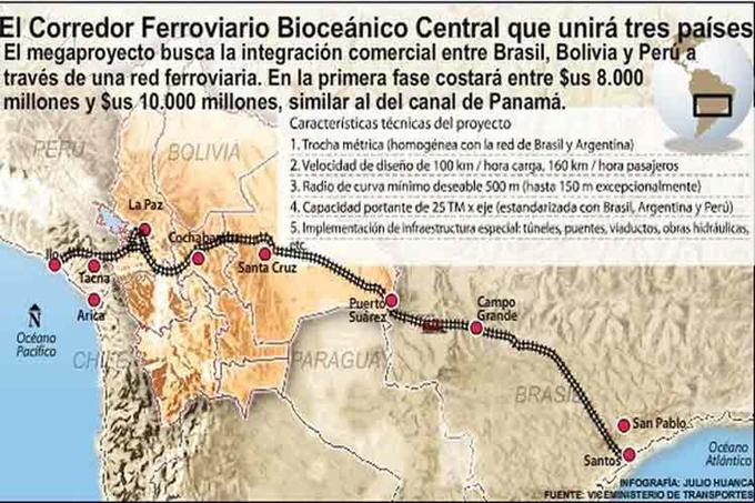 Bolivia y Brasil firmarán acuerdo para proyecto del tren bioceánico