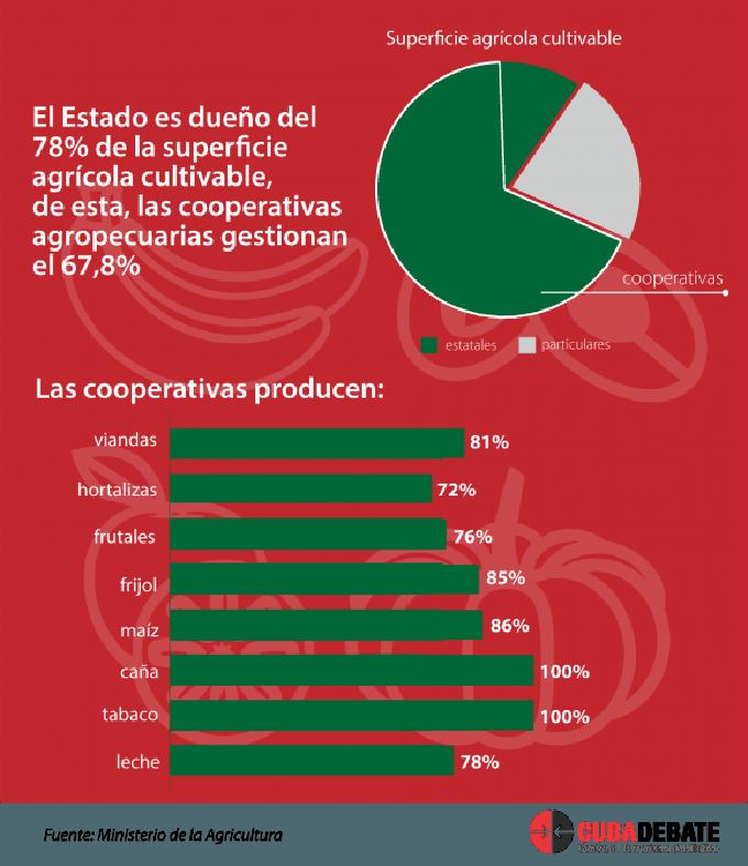 Actualizan normas jurídicas para las cooperativas del sector agropecuario (+ Infografías)