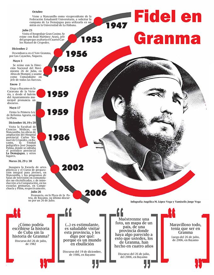 Hoy y por siempre Fidel (+infografía)