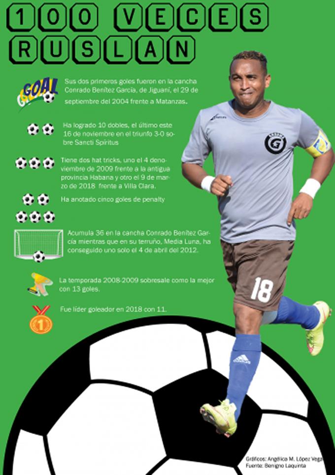 Ruslan Batista anotó su gol 100 en clásicos cubanos de fútbol