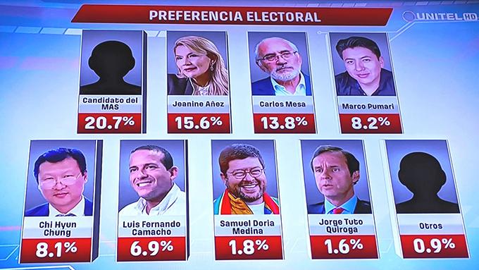 MAS lidera encuesta de cara a elecciones presidenciales en Bolivia