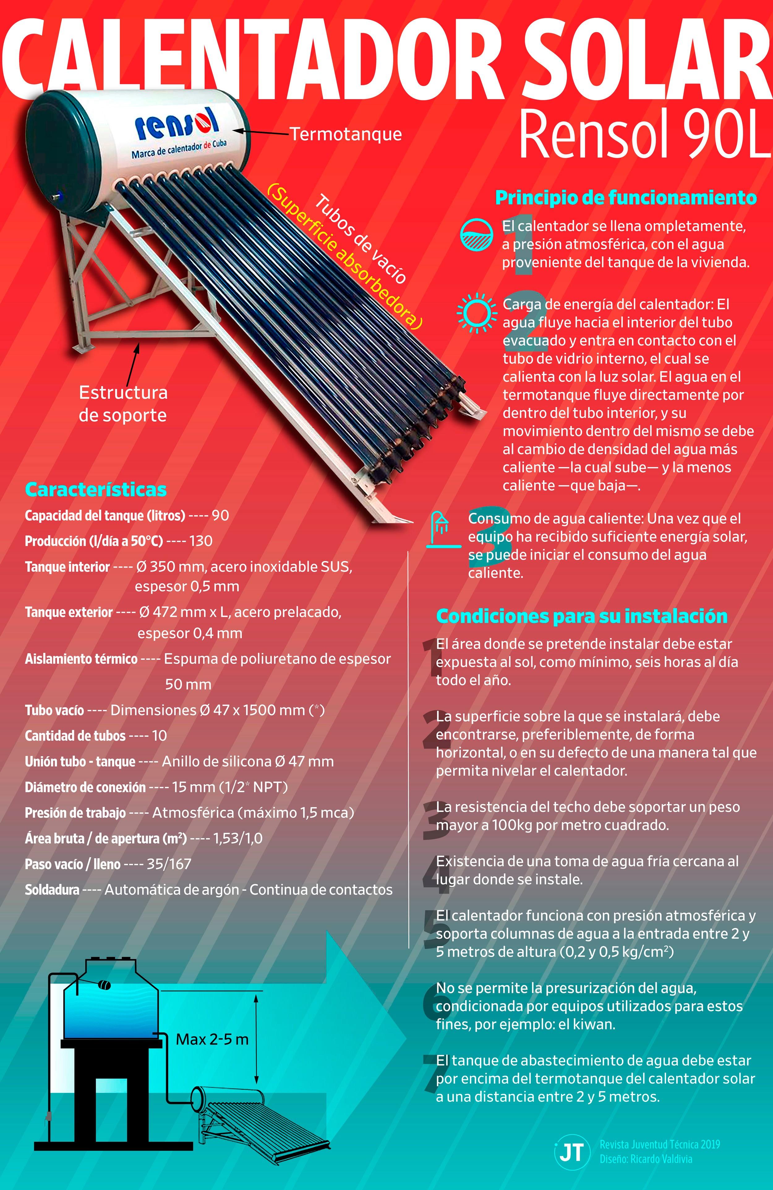 El Banco presta dinero para la compra del calentador solar (+infografía y videos)