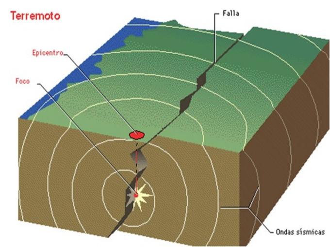 Realizan estudios sobre sismicidad en ciudad del centro de Cuba