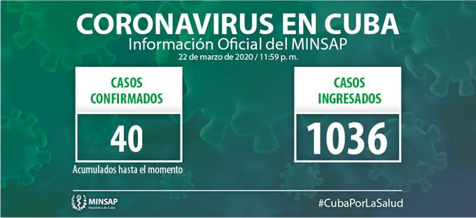 Suman 40 los casos confirmados de la Covid-19 en Cuba