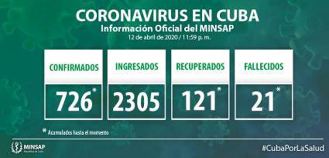#ÚltimoMinuto: Cuba acumula 726 casos positivos a la Covid -19 (+video)