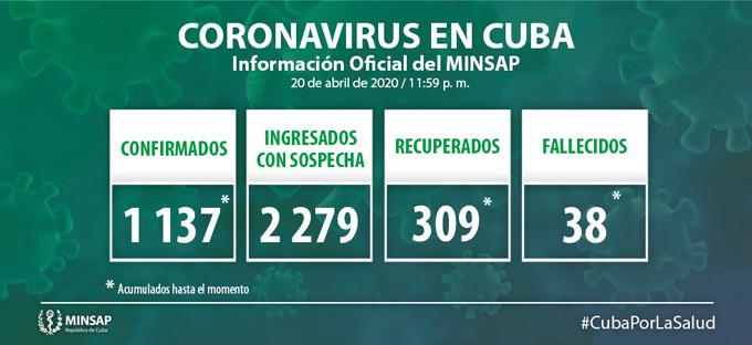 #ÚtimoMinuto: Cuba acumula mil 137 casos positivos al Covid-19 y 38 fallecidos (+video)