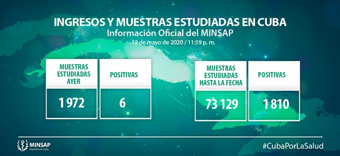 #ÚltimoMinuto: Cuba reporta la menor cifra de casos confirmados de Covid-19 en más de un mes (+ video)