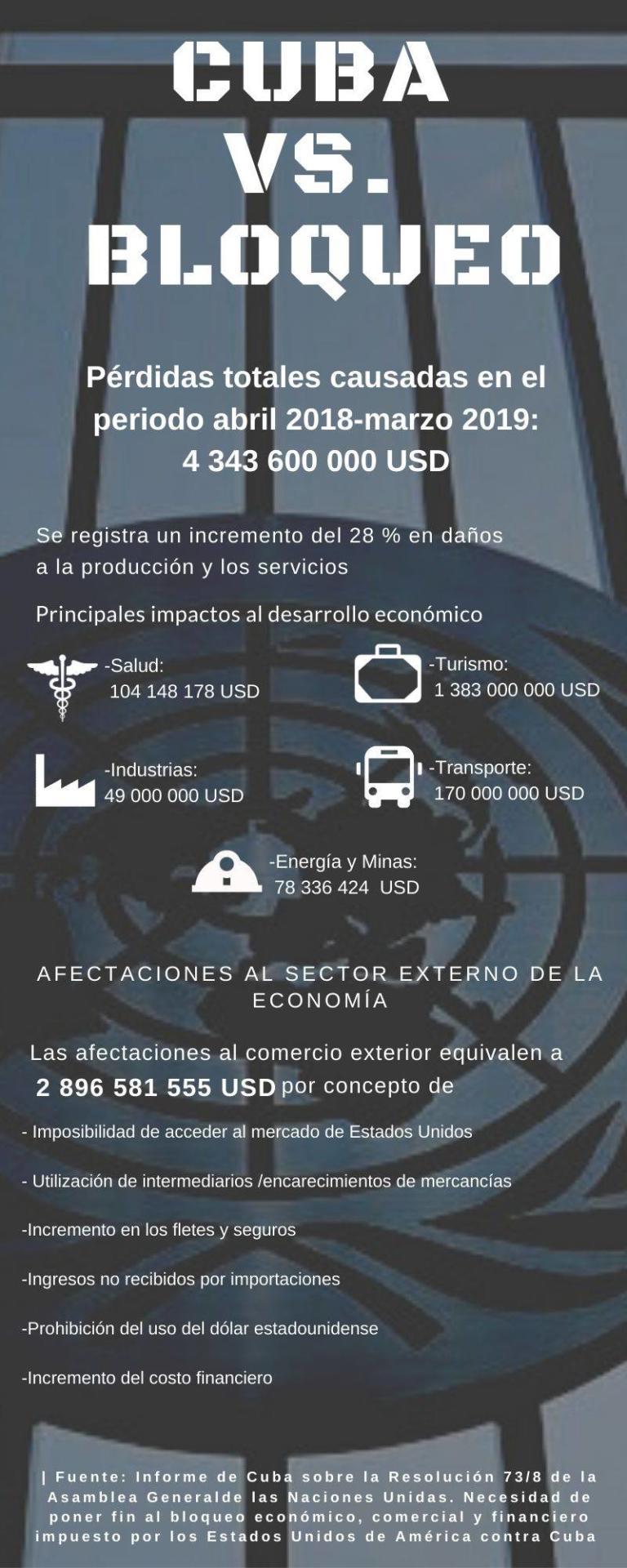 Cuba- EE.UU. : bloqueo en tiempos de pandemia (+video e infografía)