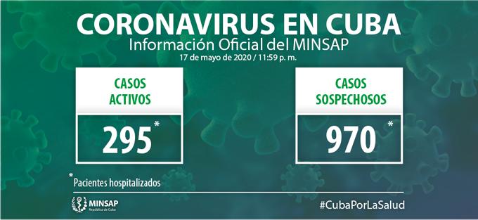 #ÚltimoMinuto: Cuba acumula mil 881 casos confirmados de la Covid-19 (+ video)