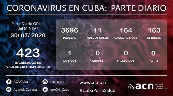 Coronavirus en Cuba: Parte de cierre del día 30 de julio a las 12 de la noche