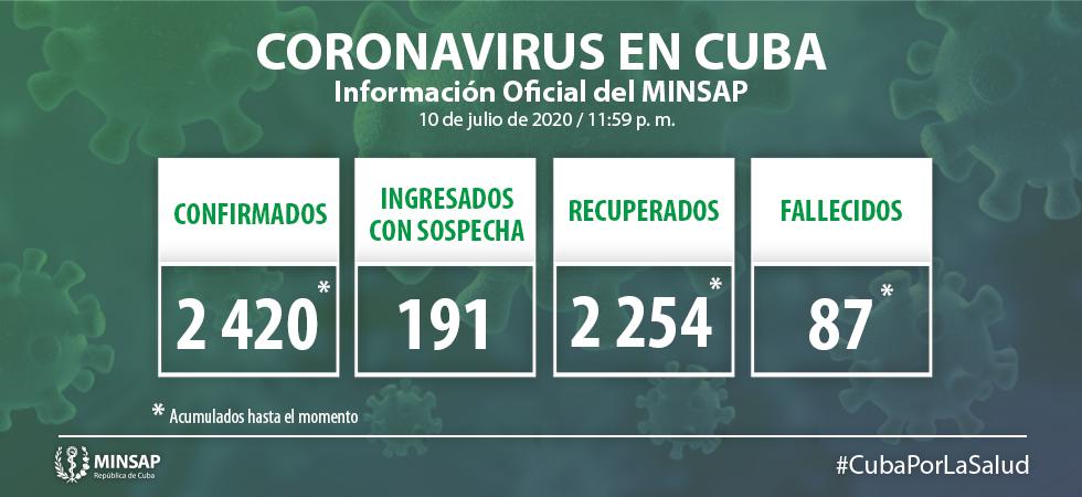 Cuba acumula 2 mil 420  de Covid-19