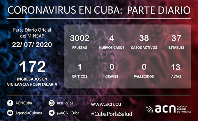 COVID-19 en Cuba: cuatro nuevos positivos en SARS-CoV-2, dos mil 466 en total