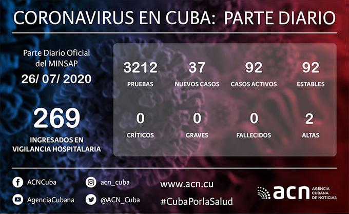 Coronavirus en Cuba: parte de cierre del 26 de julio a las 12 de la noche
