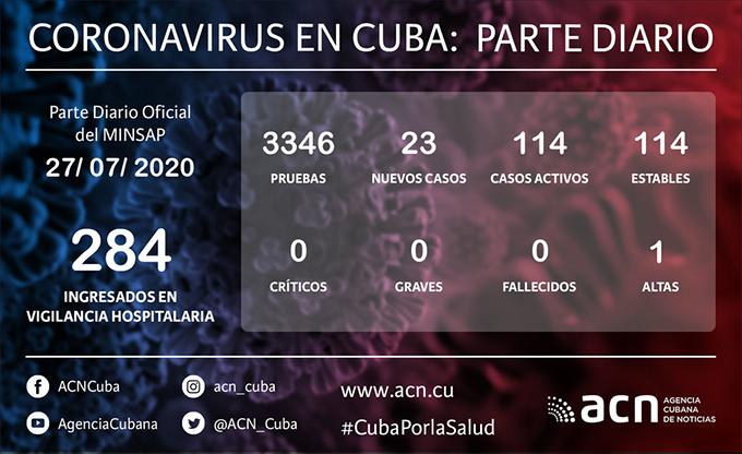 Coronavirus en Cuba: Parte de cierre del día 27 de julio a las 12 de la noche