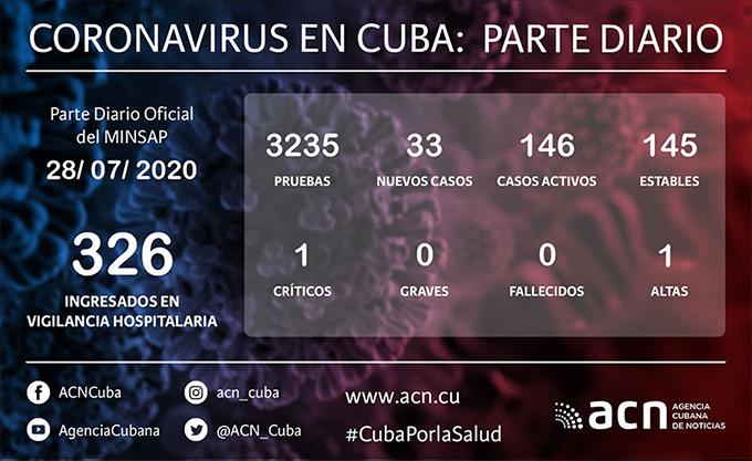 Coronavirus en Cuba: parte de cierre del día 28 de julio a las 12 de la noche