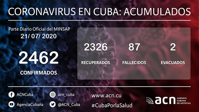 Cuba sin fallecidos hace 11 días por la COVID-19 y con 13 nuevos casos