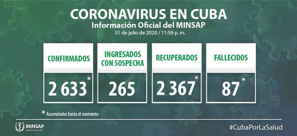 Cuba acumula 2 mil 633 casos de Covid-19