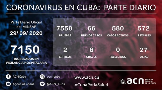 Coronavirus en Cuba: Parte de cierre del día 29 de septiembre