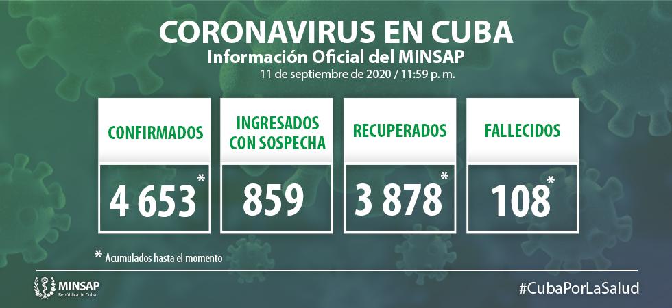 Cuba reporta hoy 60 casos de Covid-19