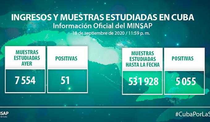 Cuba reporta 51 nuevos casos de Coronavirus y dos fallecidos