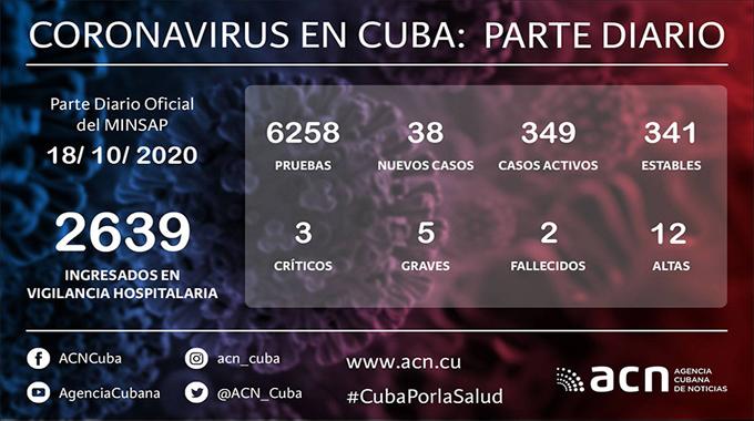 Coronavirus en Cuba: Parte de cierre del día 18 de octubre a las 12 de la noche