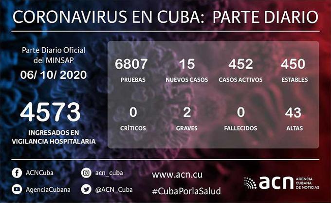 Coronavirus en Cuba: Parte de cierre del día 6 de octubre a las 12 de la noche